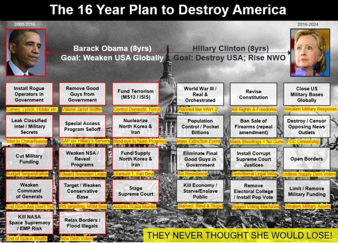 16yr_plan_to_destroy_america